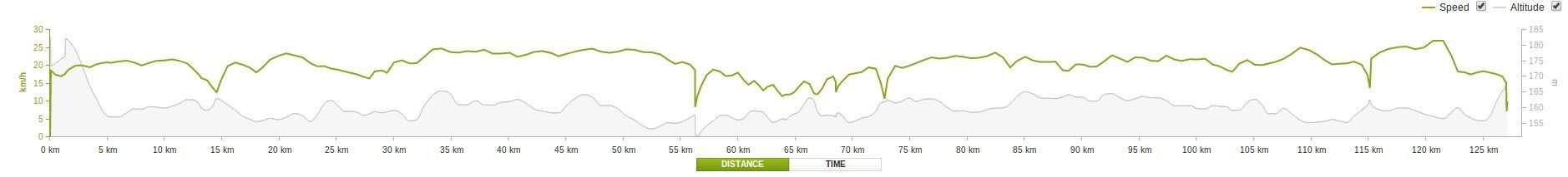 Za detaljniji prikaz prosjeka brzine i nadmorske visine, kliknite na sliku.